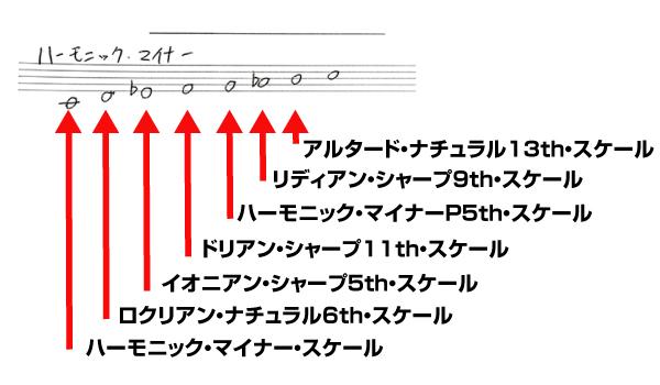 ハーモニック・マイナーのチャーチ・モード