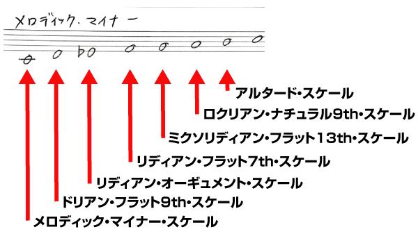 メロディック・マイナー・スケールのチャーチ・モード